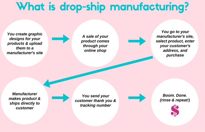 How to Create Your Own Product Line with Dropshipping Manufacturers